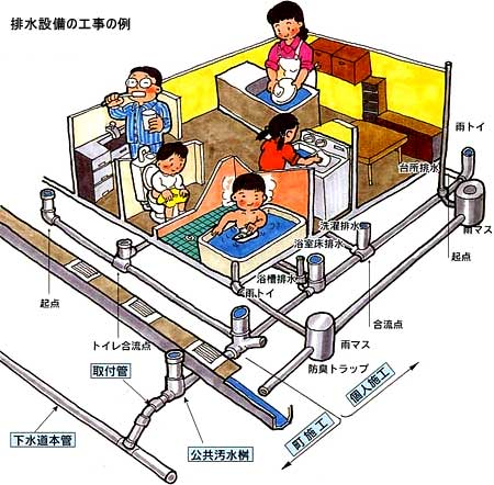 排水設備工事について